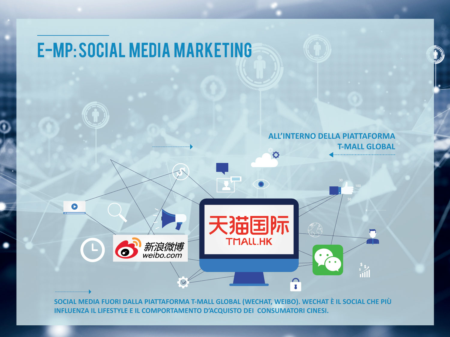 Social Media Marketing E-Marco Polo
